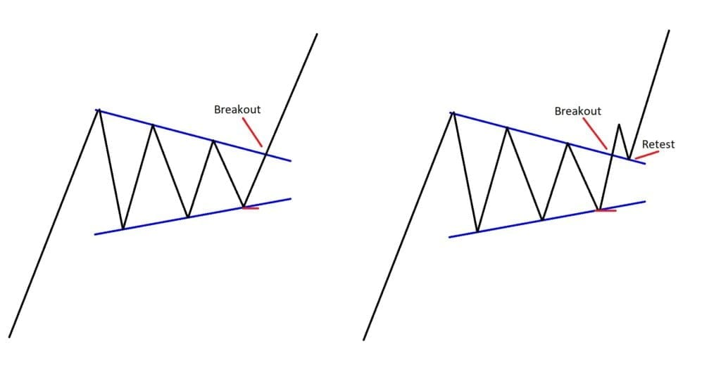 Trading: Triangle Pattern Visual