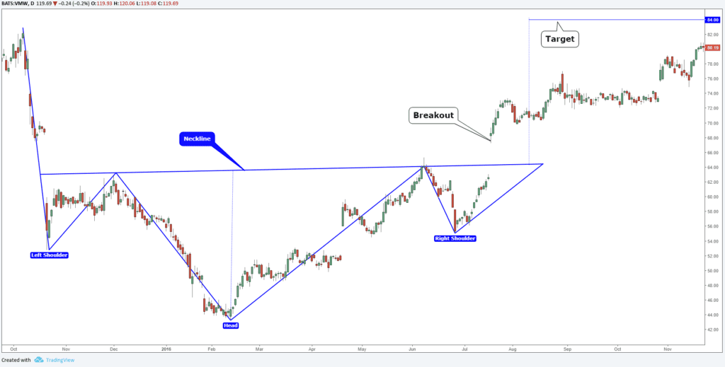 Trading: The Head and Shoulders Pattern