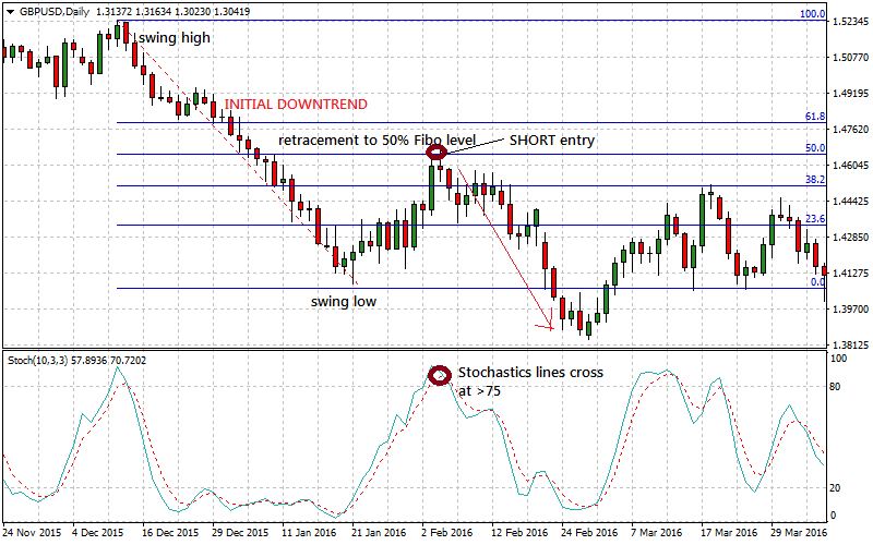 how to find a short trade entry by Fibonacci retracement