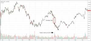 How to use gaps in your trading
