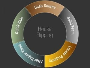 - House Flipping The Best Tips For Successful Project