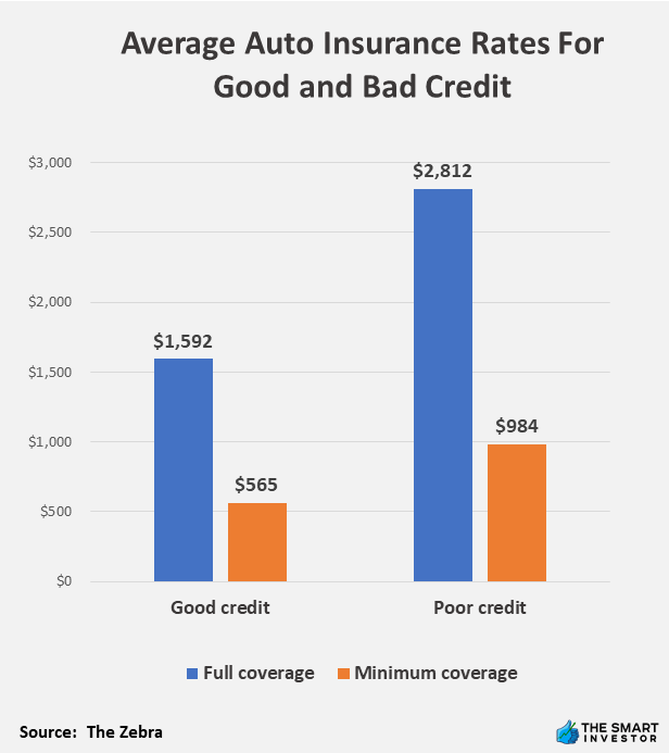 Average Auto Insurance Rates For Good and Bad Credit