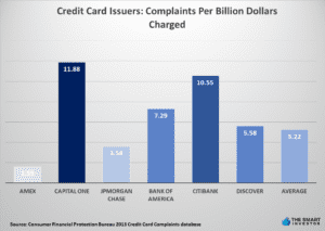 Credit Card Issuers Complaints Per Billion Dollars Charged