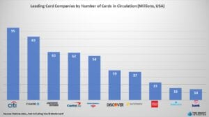 Leading Card Companies by Number of Cards in Circulation (Millions, USA)