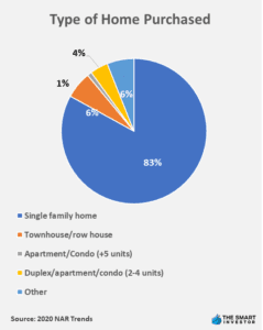 Type of Home Purchased
