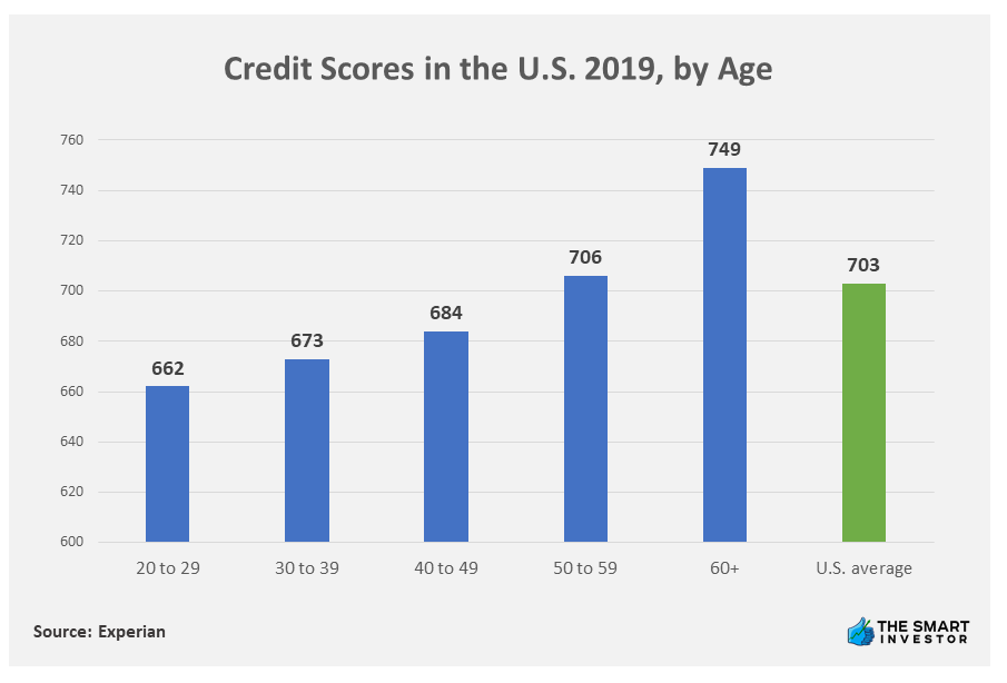 Chart: Credit Scores in the U.S. 2019, by Age