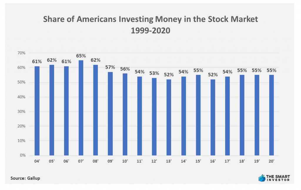 Chart: Share of Americans Investing Money in the Stock Market 1999-2020