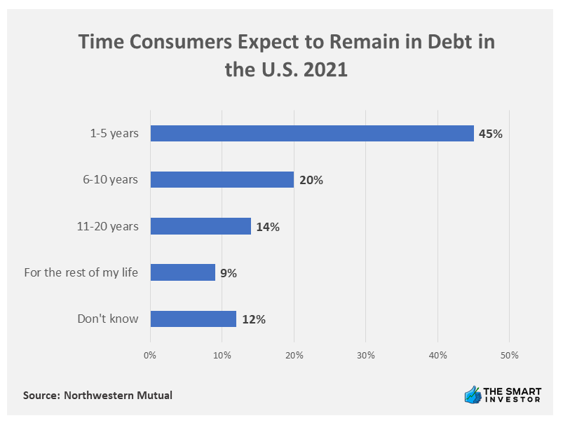Chart: Time Consumers Expect to Remain in Debt in the U.S. 2021