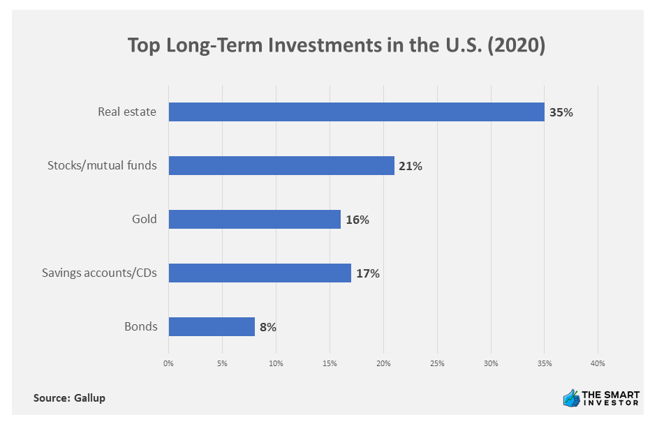 Chart: Top Long-Term Investments in the U.S. (2020)