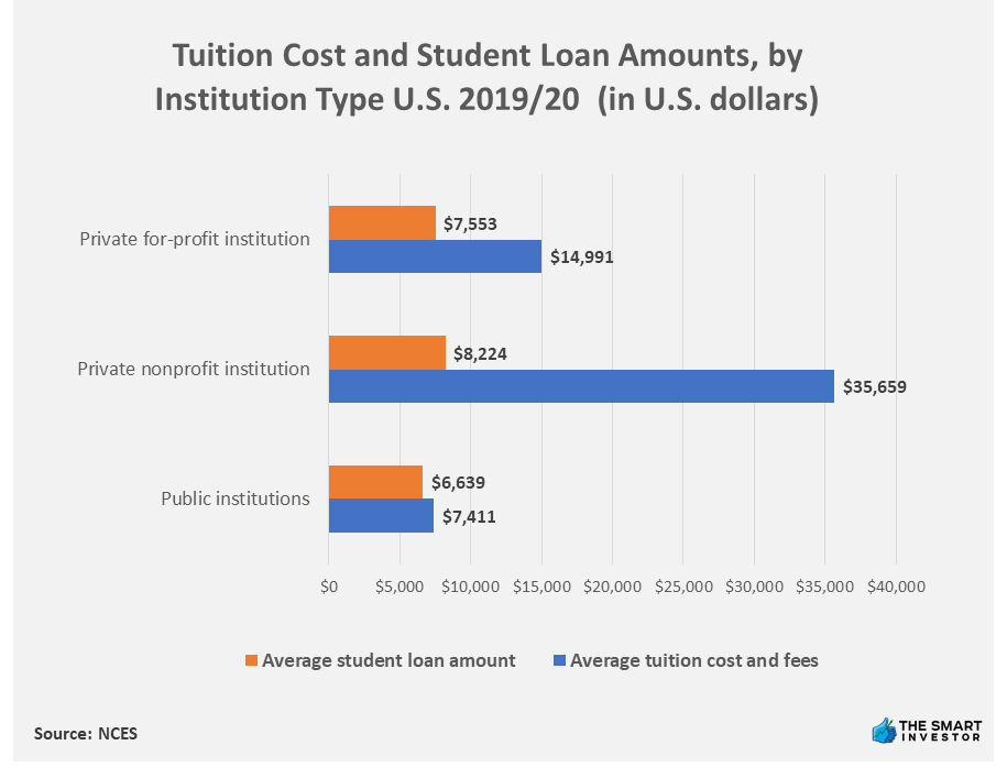Chart: Tuition Cost and Student Loan Amounts, by Institution Type U.S. 2019-20 (in U.S. dollars)