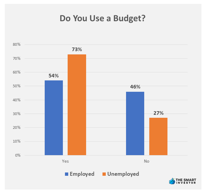 Chart: percentage of people using a budget